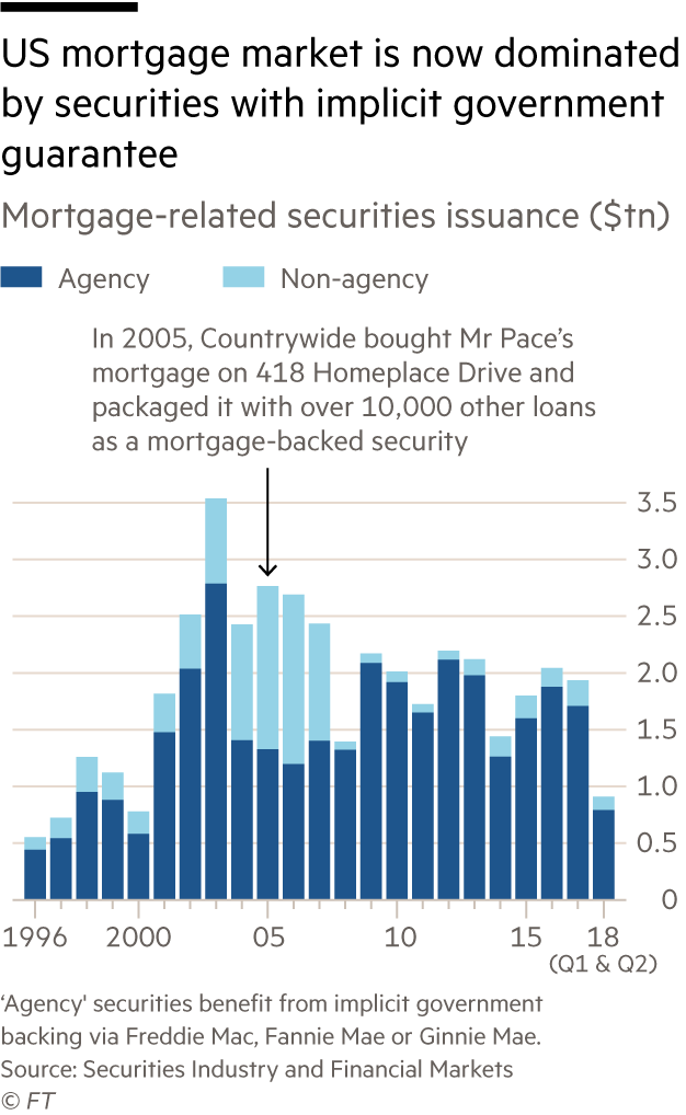 US mortgage-related securities issuance