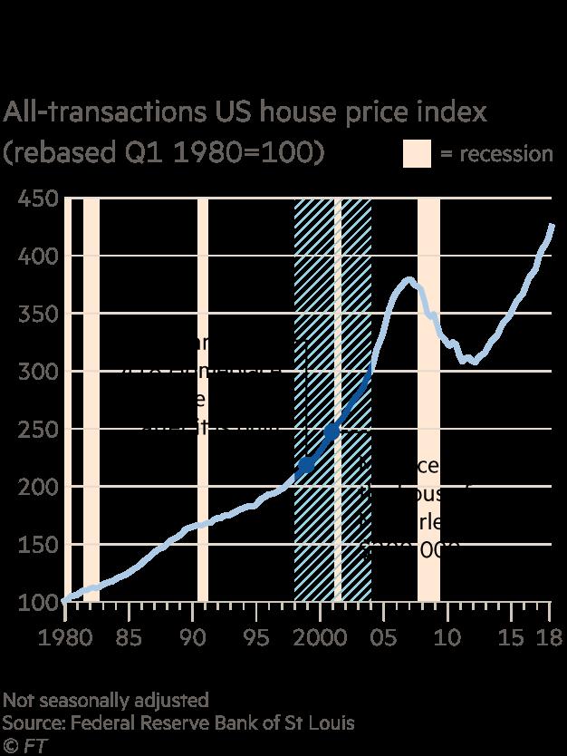 US house price index