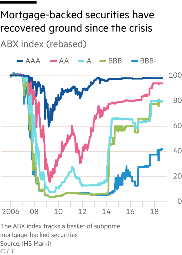 ABX index of BBB- rated residential mortgage-backed securities